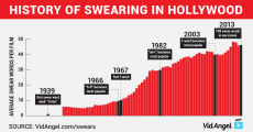 history_of_swearing_in_hollywood