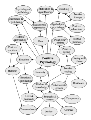 positive-psychology-mind-map